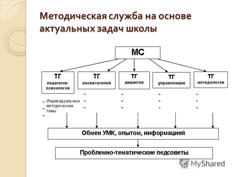 Методическая служба на основе актуальных задач школы