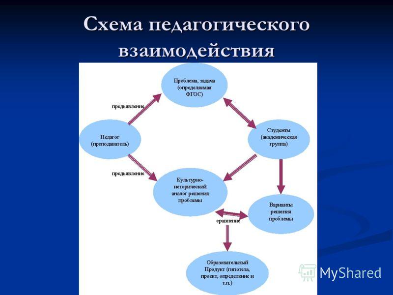 Схема педагогического взаимодействия