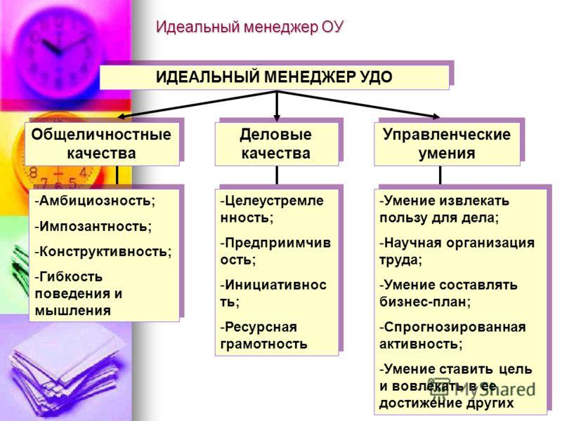 Идеальный менеджер ОУ ИДЕАЛЬНЫЙ МЕНЕДЖЕР УДО -Целеустремле нность; -Предприимчив ость; -Инициативнос ть; -Ресурсная грамотность -Целеустремле нность; -Предприимчив ость; -Инициативнос ть; -Ресурсная грамотность -Умение извлекать пользу для дела; -Нау