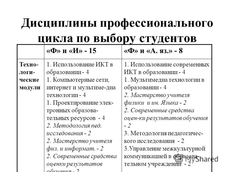 Дисциплины профессионального цикла по выбору студентов «Ф» и «И» - 15«Ф» и «А. яз.» - 8 Техно- логи- ческие модули 1. Использование ИКТ в образовании - 4 1. Компьютерные сети, интернет и мультиме-диа технологии - 4 1. Проектирование элек- тронных обр