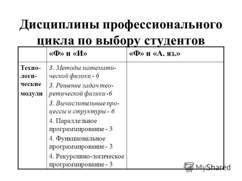 Дисциплины профессионального цикла по выбору студентов «Ф» и «И»«Ф» и «А. яз.» Техно- логи- ческие модули 3. Методы математи- ческой физики - 6 3. Решение задач тео- ретической физики -6 3. Вычислительные про- цессы и структуры - 6 4. Параллельное пр
