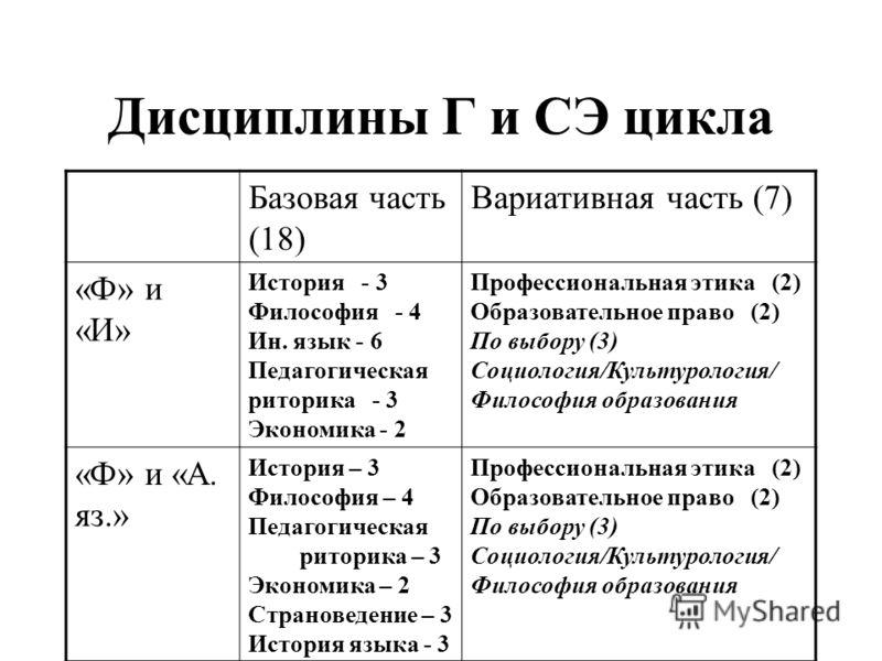 Дисциплины Г и СЭ цикла Базовая часть (18) Вариативная часть (7) «Ф» и «И» История - 3 Философия - 4 Ин. язык - 6 Педагогическая риторика - 3 Экономика - 2 Профессиональная этика (2) Образовательное право (2) По выбору (3) Социология/Культурология/ Ф