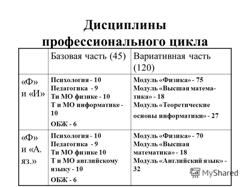 Дисциплины профессионального цикла Базовая часть (45)Вариативная часть (120) «Ф» и «И» Психология - 10 Педагогика - 9 Ти МО физике - 10 Т и МО информатике - 10 ОБЖ - 6 Модуль «Физика» - 75 Модуль «Высшая матема- тика» - 18 Модуль «Теоретические основ