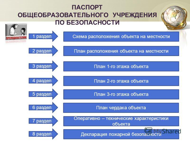 ПАСПОРТ ОБЩЕОБРАЗОВАТЕЛЬНОГО УЧРЕЖДЕНИЯ ПО БЕЗОПАСНОСТИ 2 раздел 3 раздел 4 раздел 5 раздел 6 раздел 7 раздел 8 раздел 1 раздел Схема расположения объекта на местности План расположения объекта на местности План 1-го этажа объекта План 2-го этажа объ