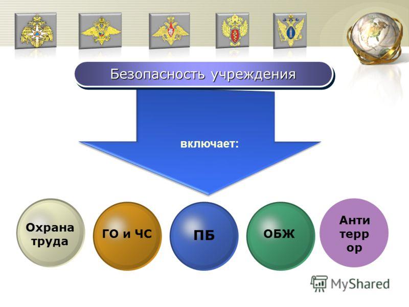 Безопасность учреждения включает: Охрана труда ГО и ЧС ПБ ОБЖ Анти терр ор