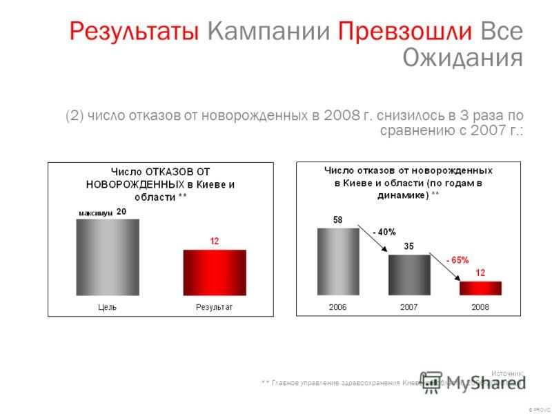 © PROVID Результаты Кампании Превзошли Все Ожидания (2) число отказов от новорожденных в 2008 г. снизилось в 3 раза по сравнению с 2007 г.: Источник: ** Главное управление здравоохранения Киевской области. 2006-2008 годы