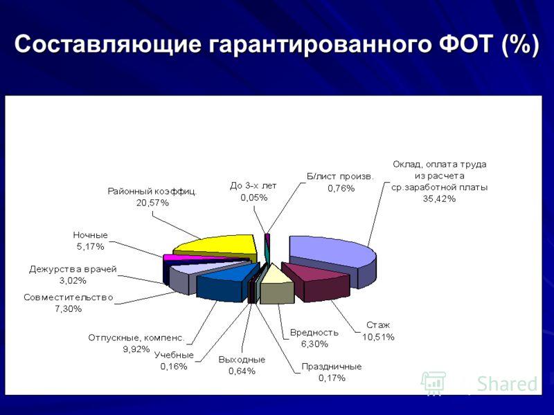 Составляющие гарантированного ФОТ (%)