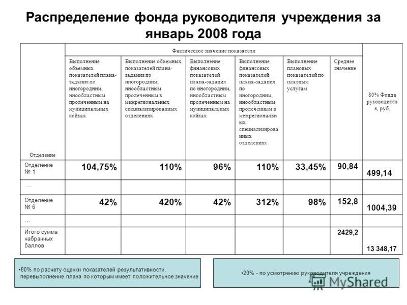 Распределение фонда руководителя учреждения за январь 2008 года 80% по расчету оценки показателей результативности, перевыполнение плана по которым имеет положительное значение 20% - по усмотрению руководителя учреждения Отделение Фактическое значени