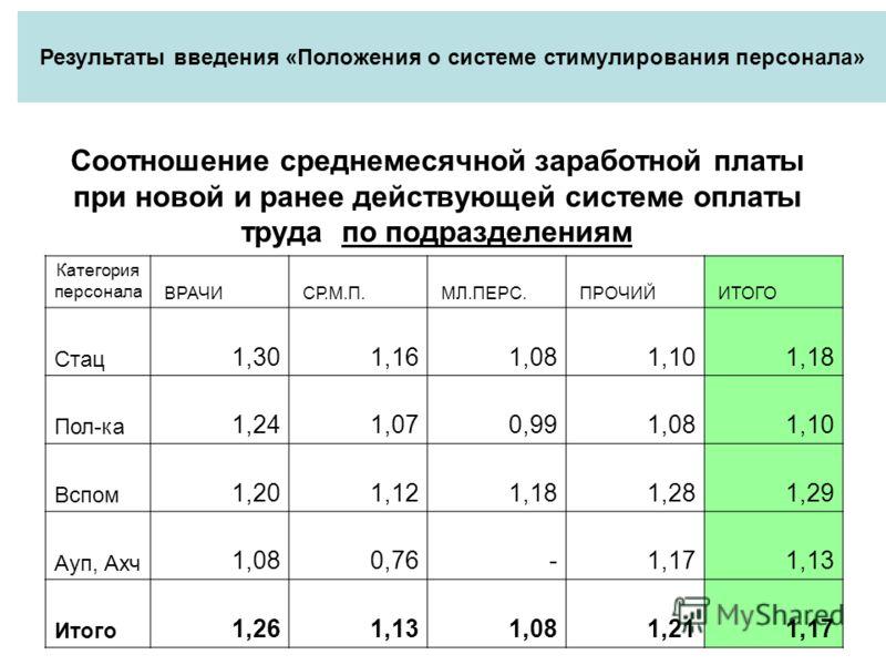 Соотношение среднемесячной заработной платы при новой и ранее действующей системе оплаты труда по подразделениям Категория персонала ВРАЧИ СР.М.П. МЛ.ПЕРС. ПРОЧИЙ ИТОГО Стац 1,30 1,16 1,08 1,10 1,18 Пол-ка 1,24 1,07 0,99 1,08 1,10 Вспом 1,20 1,12 1,1