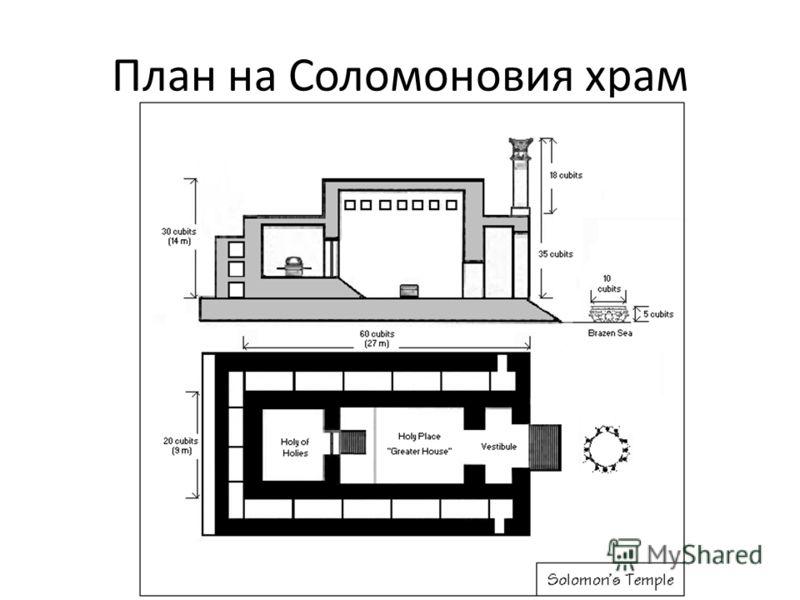 План на Соломоновия храм