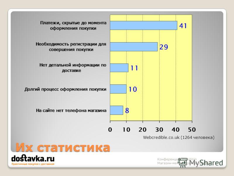 Их статистика Конференция Web2Win Магазин-мечта. Хромов Андрей Webcredible.co.uk (1264 человека)