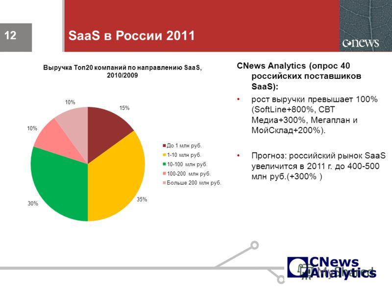 12 SaaS в России 2011 СNews Analytics (опрос 40 российских поставшиков SaaS): рост выручки превышает 100% (SoftLine+800%, СВТ Медиа+300%, Мегаплан и МойСклад+200%). Прогноз: российский рынок SaaS увеличится в 2011 г. до 400-500 млн руб.(+300% ) 12 Вы