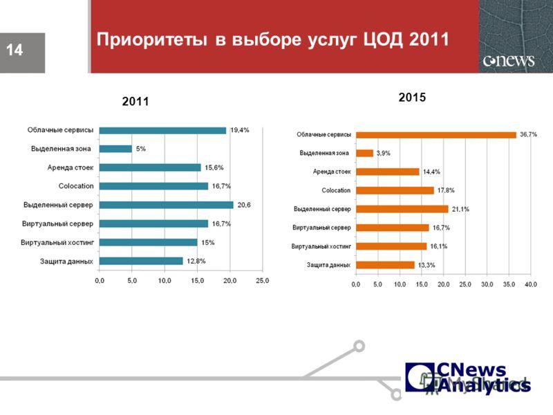 14 Приоритеты в выборе услуг ЦОД 2011 2011 14 2015