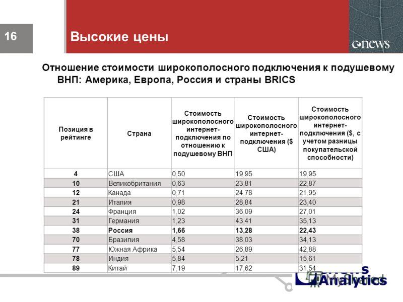 16 Высокие цены Отношение стоимости широкополосного подключения к подушевому ВНП: Америка, Европа, Россия и страны BRICS 16 Позиция в рейтинге Страна Стоимость широкополосного интернет- подключения по отношению к подушевому ВНП Стоимость широкополосн
