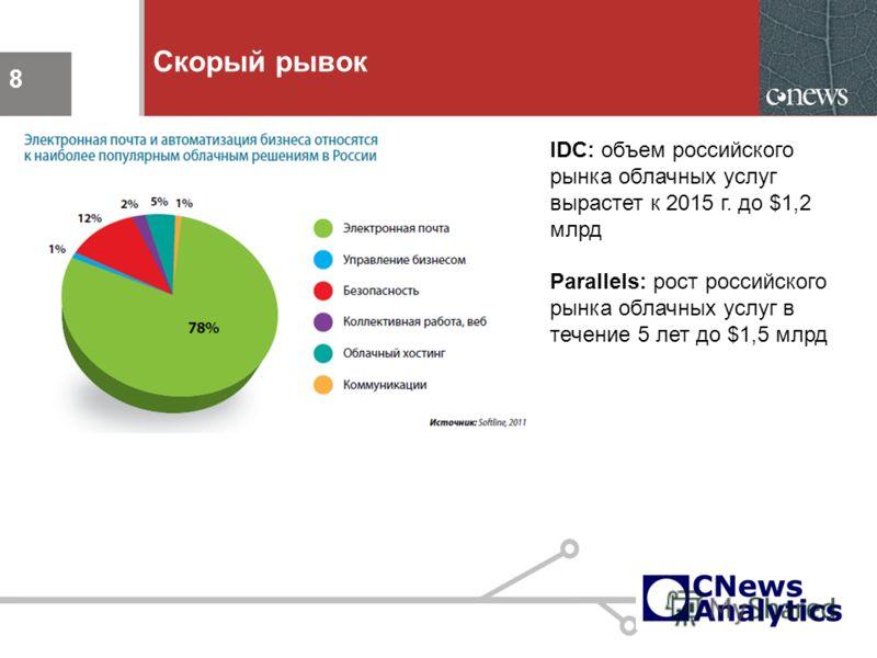 8 Скорый рывок 8 IDC: объем российского рынка облачных услуг вырастет к 2015 г. до $1,2 млрд Parallels: рост российского рынка облачных услуг в течение 5 лет до $1,5 млрд