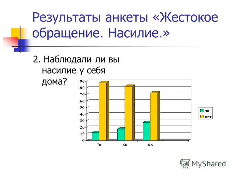 Результаты анкеты «Жестокое обращение. Насилие.» 2. Наблюдали ли вы насилие у себя дома?