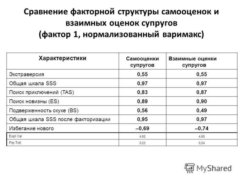 Характеристики Самооценки супругов Взаимные оценки супругов Экстраверсия0,55 Общая шкала SSS0,97 Поиск приключений (TAS)0,830,87 Поиск новизны (ES)0,890,90 Подверженность скуке (BS)0,560,49 Общая шкала SSS после факторизации0,950,97 Избегание нового–