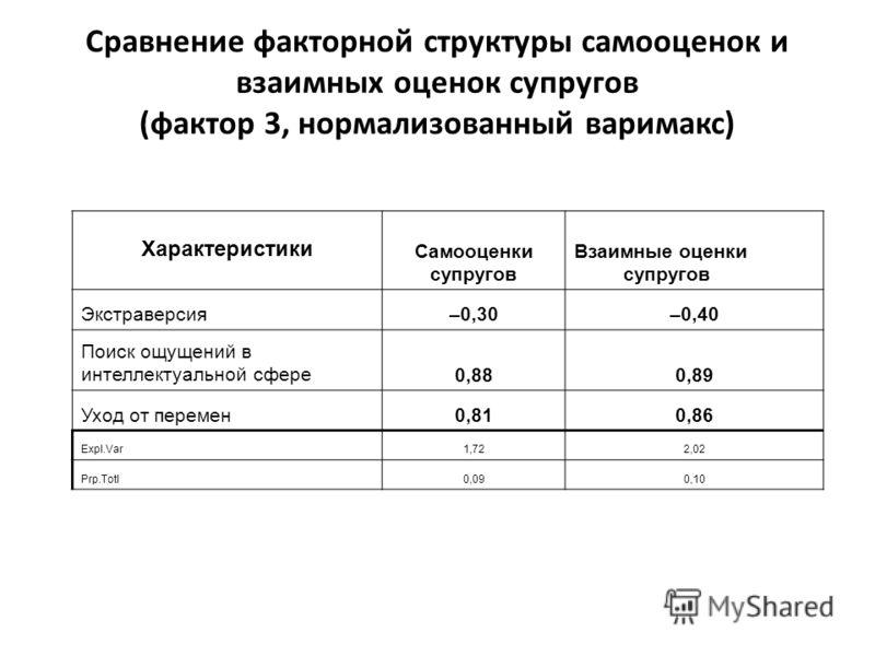 Характеристики Самооценки супругов Взаимные оценки супругов Экстраверсия–0,30–0,40 Поиск ощущений в интеллектуальной сфере0,880,89 Уход от перемен0,810,86 Expl.Var1,722,02 Prp.Totl0,090,10 Сравнение факторной структуры самооценок и взаимных оценок су