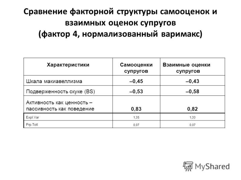 ХарактеристикиСамооценки супругов Взаимные оценки супругов Шкала макиавеллизма–0,45–0,43 Подверженность скуке (BS)–0,53–0,58 Активность как ценность – пассивность как поведение0,830,82 Expl.Var 1,351,33 Prp.Totl 0,07 Сравнение факторной структуры сам