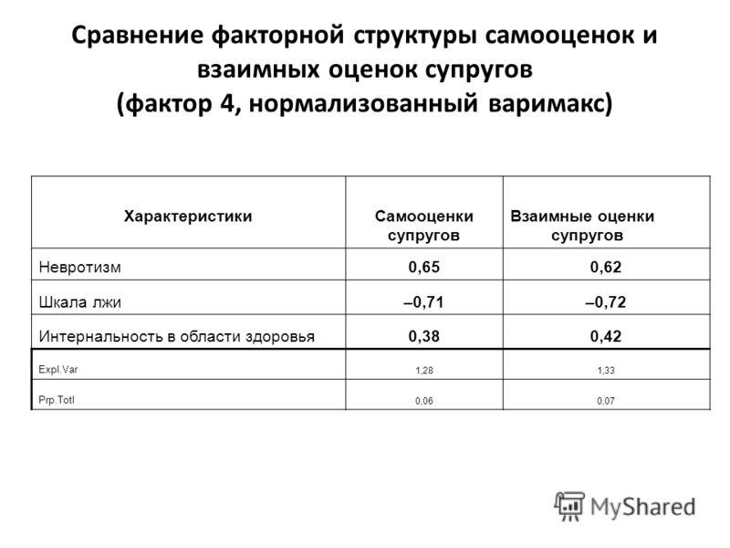 ХарактеристикиСамооценки супругов Взаимные оценки супругов Невротизм0,650,62 Шкала лжи–0,71–0,72 Интернальность в области здоровья0,380,42 Expl.Var 1,281,33 Prp.Totl 0,060,07 Сравнение факторной структуры самооценок и взаимных оценок супругов (фактор