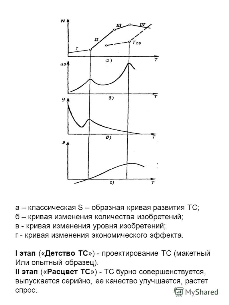а – классическая S – образная кривая развития ТС; б – кривая изменения количества изобретений; в - кривая изменения уровня изобретений; г - кривая изменения экономического эффекта. I этап («Детство ТС») - проектирование ТС (макетный Или опытный образ