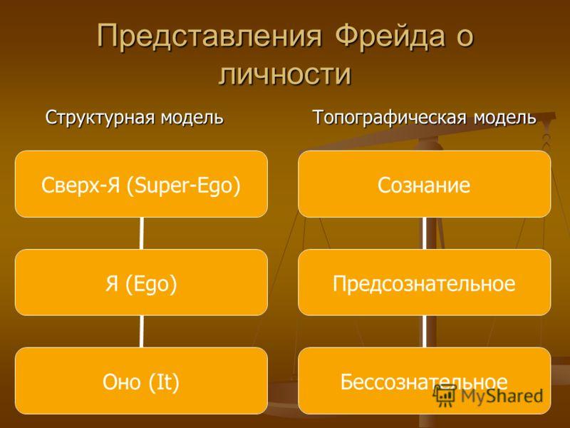 Представления Фрейда о личности Сверх-Я (Super-Ego) Я (Ego) Оно (It) Сознание Предсознательное Бессознательное Структурная модель Топографическая модель