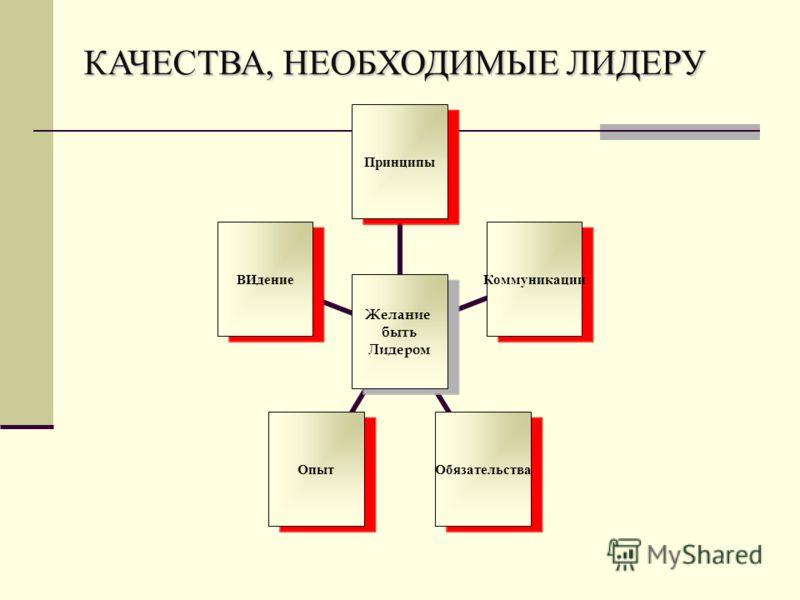 Желание быть Лидером ПринципыКоммуникацииОбязательстваОпытВИдение