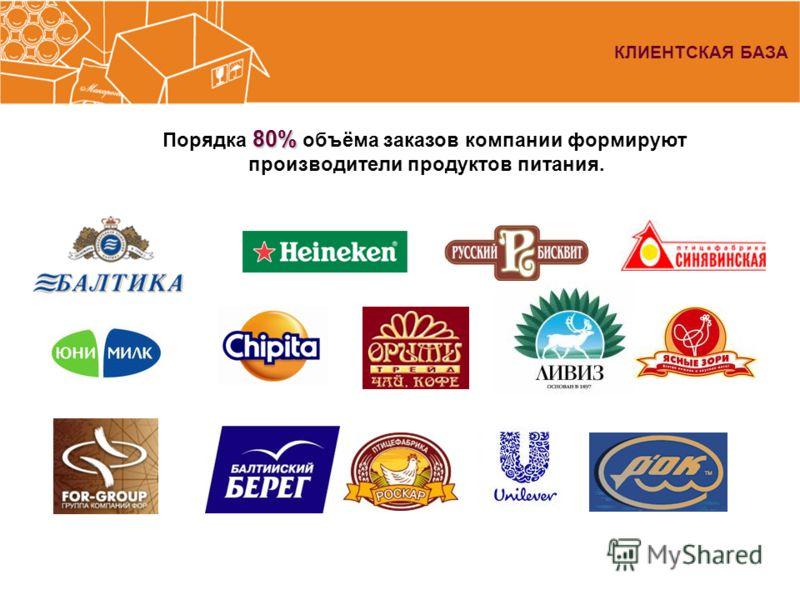КЛИЕНТСКАЯ БАЗА 80% Порядка 80% объёма заказов компании формируют производители продуктов питания.