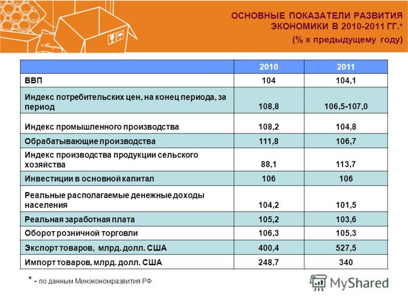 ОСНОВНЫЕ ПОКАЗАТЕЛИ РАЗВИТИЯ ЭКОНОМИКИ В 2010-2011 ГГ.* (% к предыдущему году) * - по данным Минэкономразвития РФ 20102011 ВВП104104,1 Индекс потребительских цен, на конец периода, за период108,8106,5-107,0 Индекс промышленного производства108,2104,8