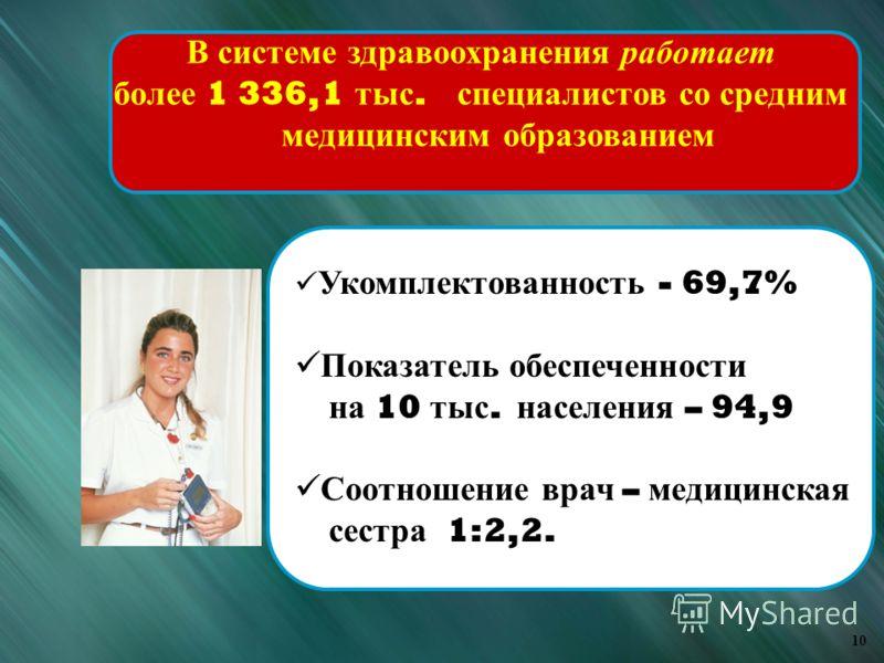 Укомплектованность - 69,7% Показатель обеспеченности на 10 тыс. населения – 94,9 Соотношение врач – медицинская сестра 1:2,2. В системе здравоохранения работает более 1 336,1 тыс. специалистов со средним медицинским образованием 10
