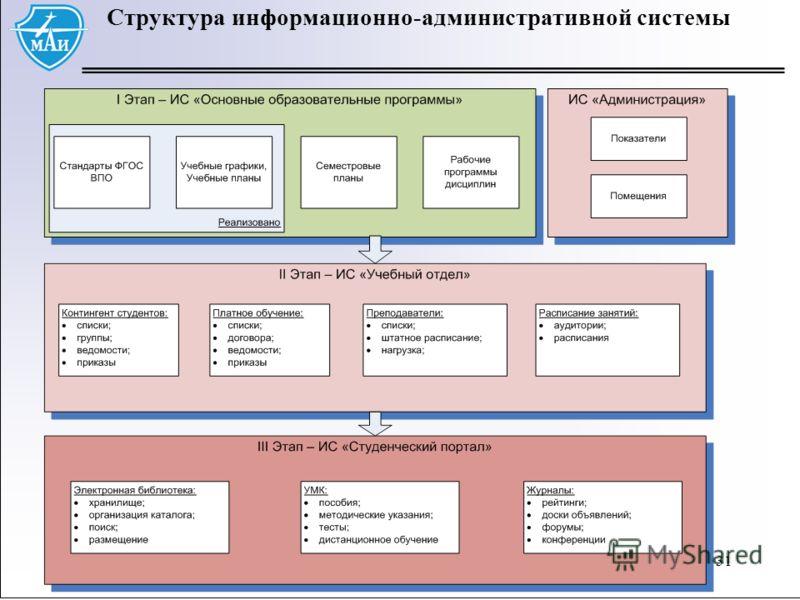 31 Структура информационно-административной системы