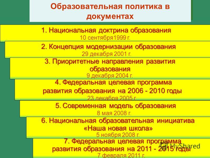Образовательная политика в документах 1. Национальная доктрина образования 1. Национальная доктрина образования 10 сентября1999 г. 2. Концепция модернизации образования 2. Концепция модернизации образования 29 декабря 2001 г. 3. Приоритетные направле