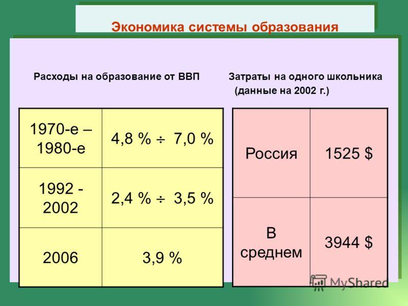 Расходы на образование от ВВП Затраты на одного школьника (данные на 2002 г.) Расходы на образование от ВВП Затраты на одного школьника (данные на 2002 г.) Экономика системы образования 1970-е – 1980-е 4,8 % 7,0 % 1992 - 2002 2,4 % 3,5 % 20063,9 % Ро