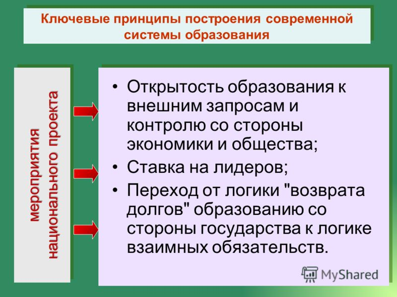 Открытость образования к внешним запросам и контролю со стороны экономики и общества; Ставка на лидеров; Переход от логики
