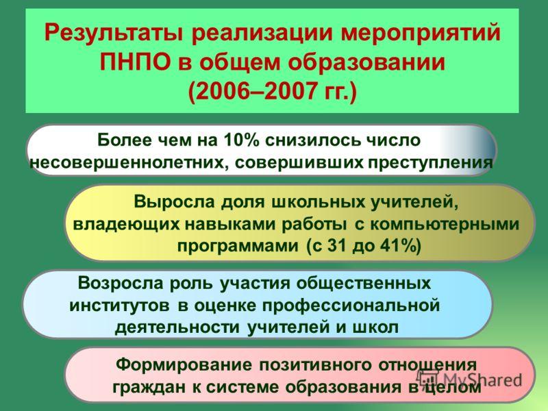 Результаты реализации мероприятий ПНПО в общем образовании (2006–2007 гг.) Выросла доля школьных учителей, владеющих навыками работы с компьютерными программами (с 31 до 41%) Формирование позитивного отношения граждан к системе образования в целом Бо