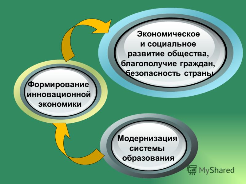Модернизация системы образования Формирование инновационной экономики Экономическое и социальное развитие общества, благополучие граждан, безопасность страны