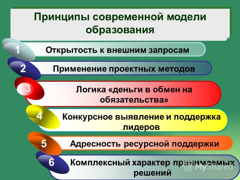 Принципы современной модели образования Применение проектных методов 2 Открытость к внешним запросам 1 Логика «деньги в обмен на обязательства» 3 Комплексный характер принимаемых решений 6 Конкурсное выявление и поддержка лидеров 4 Адресность ресурсн