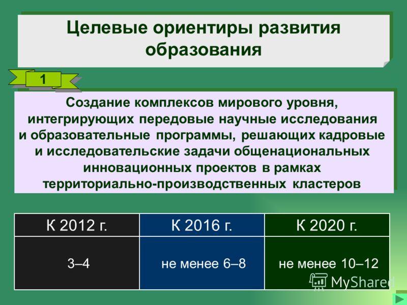 Целевые ориентиры развития образования не менее 10–12 не менее 6–8 3–4 К 2020 г.К 2016 г.К 2012 г. Создание комплексов мирового уровня, интегрирующих передовые научные исследования и образовательные программы, решающих кадровые и исследовательские за