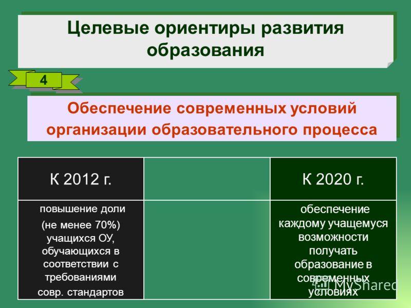 Целевые ориентиры развития образования обеспечение каждому учащемуся возможности получать образование в современных условиях повышение доли (не менее 70%) учащихся ОУ, обучающихся в соответствии с требованиями совр. стандартов К 2020 г.К 2012 г. Обес