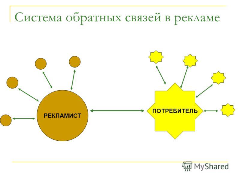 Система обратных связей в рекламе РЕКЛАМИСТ ПОТРЕБИТЕЛЬ