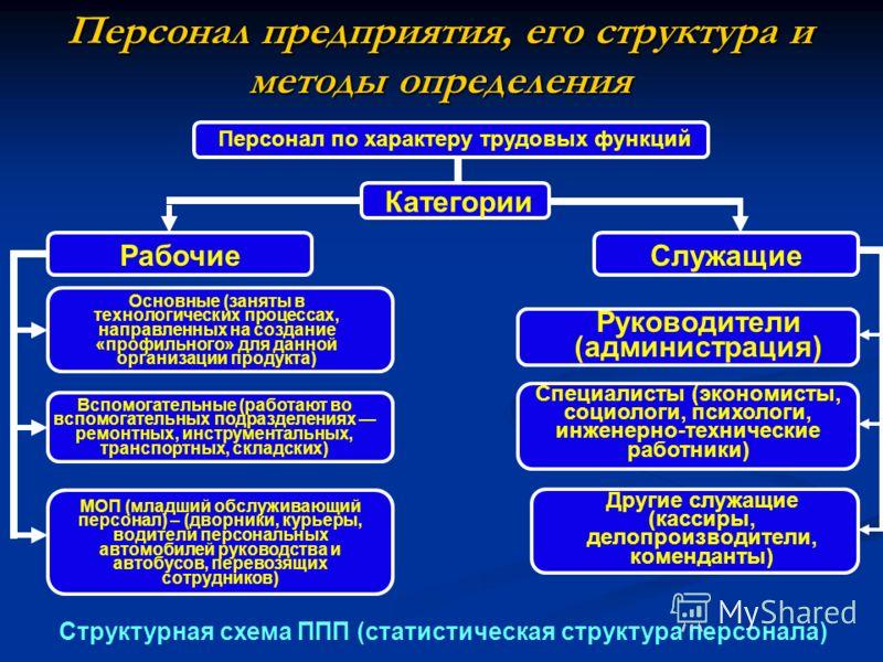 его структура и методы