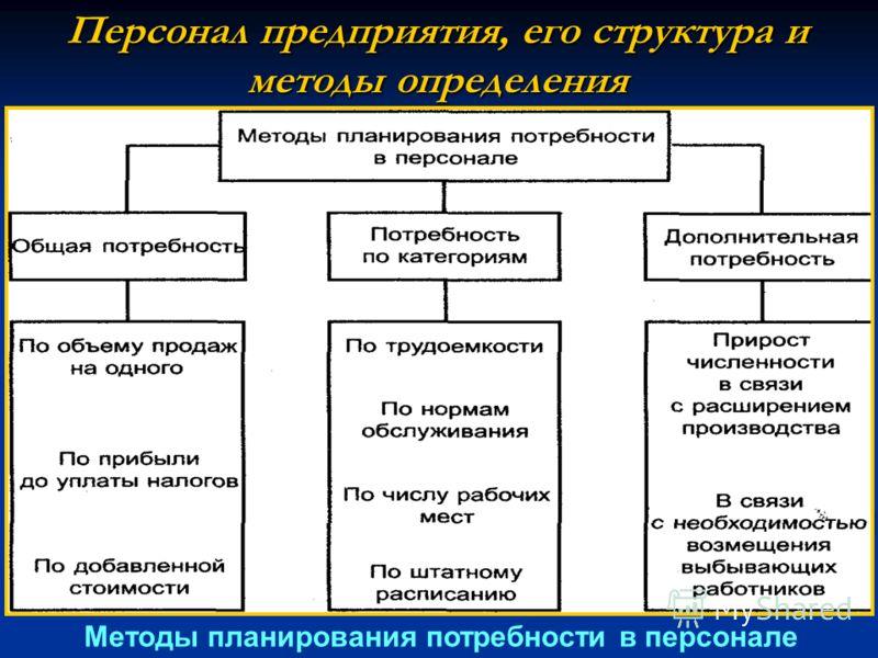 Персонал предприятия, его структура и методы определения Методы планирования потребности в персонале