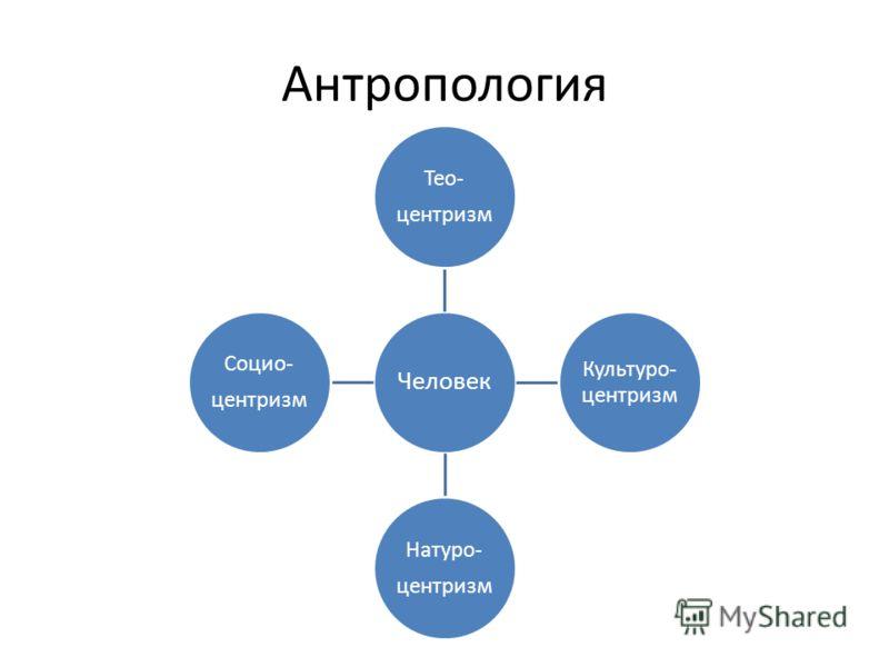 Антропология Человек Тео- центризм Культуро- центризм Натуро- центризм Социо- центризм