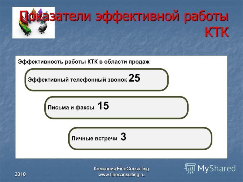 2010 Компания FineConsulting www.fineconsulting.ru Показатели эффективной работы КТК