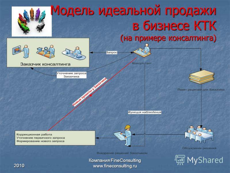 2010 Компания FineConsulting www.fineconsulting.ru Модель идеальной продажи в бизнесе КТК (на примере консалтинга)