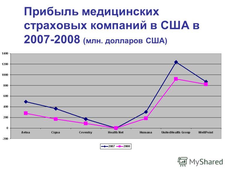Прибыль медицинских страховых компаний в США в 2007-2008 (млн. долларов США)