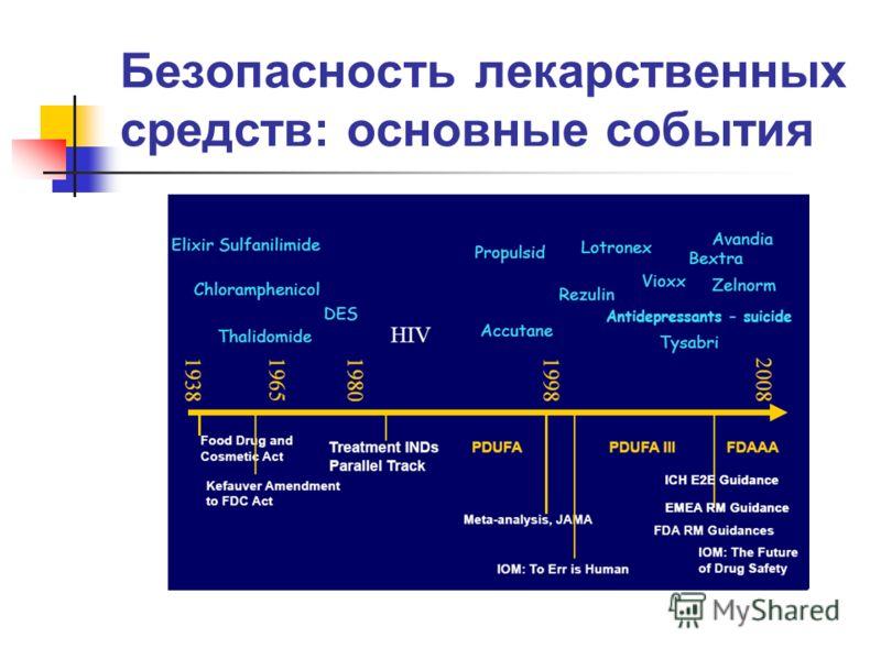 Безопасность лекарственных средств: основные события Leuftkens, 2008