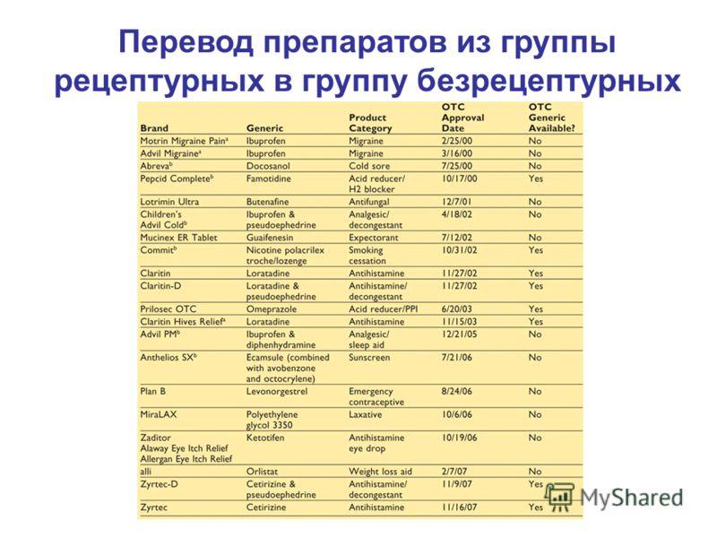 Перевод препаратов из группы рецептурных в группу безрецептурных