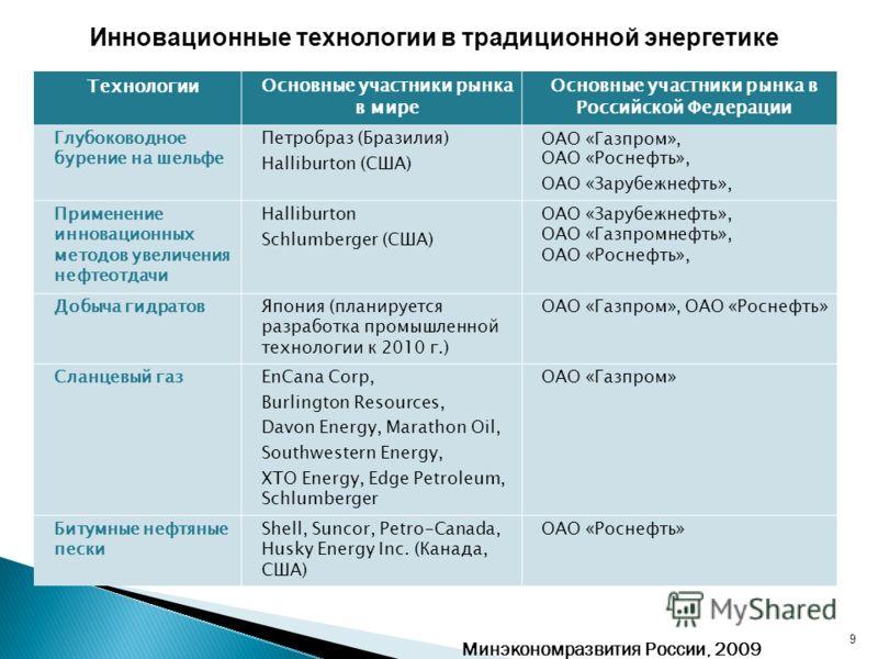 9 ТехнологииОсновные участники рынка в мире Основные участники рынка в Российской Федерации Глубоководное бурение на шельфе Петробраз (Бразилия) Halliburton (США) ОАО «Газпром», ОАО «Роснефть», ОАО «Зарубежнефть», Применение инновационных методов уве