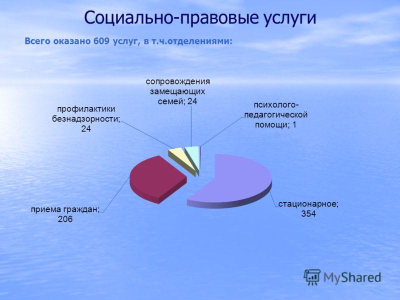 Социально-правовые услуги Всего оказано 609 услуг, в т.ч.отделениями: